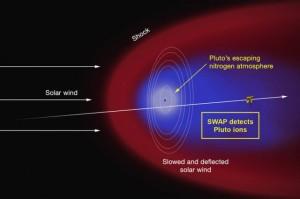 Pluto comet
